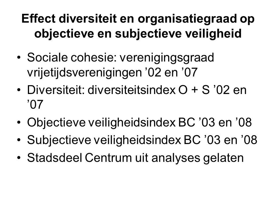 Effect diversiteit en organisatiegraad op objectieve en subjectieve veiligheid Sociale cohesie: verenigingsgraad vrijetijdsverenigingen '02 en '07 Div