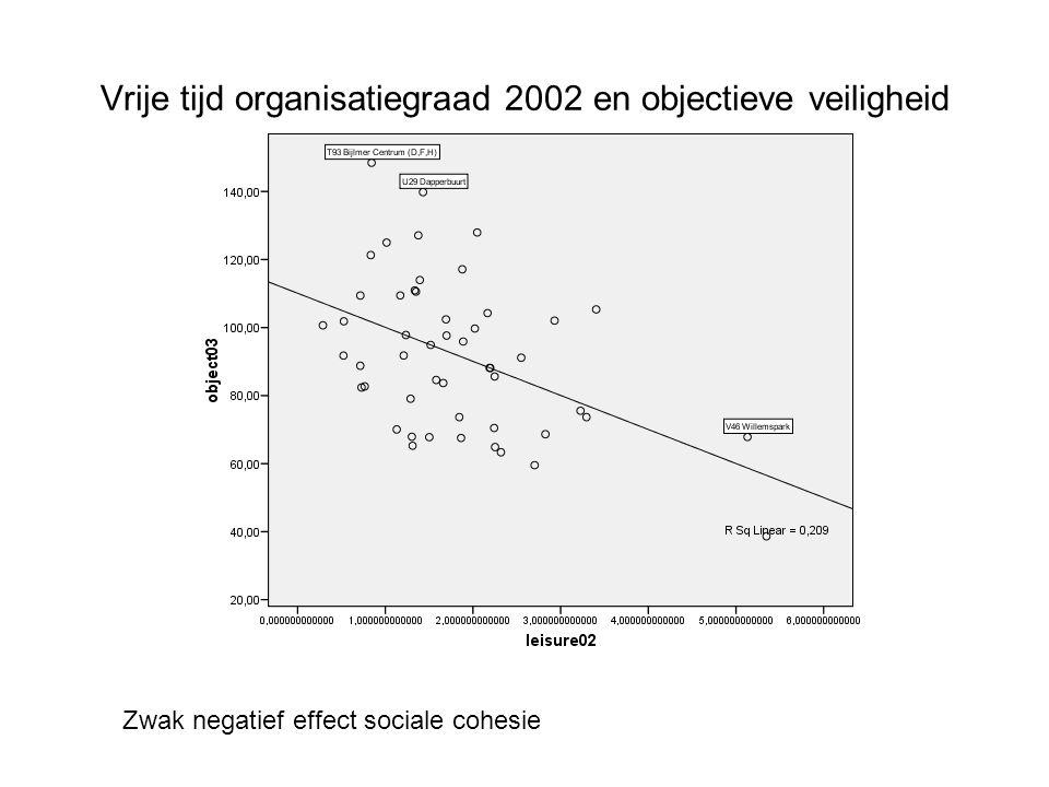 Vrije tijd organisatiegraad 2002 en objectieve veiligheid Zwak negatief effect sociale cohesie