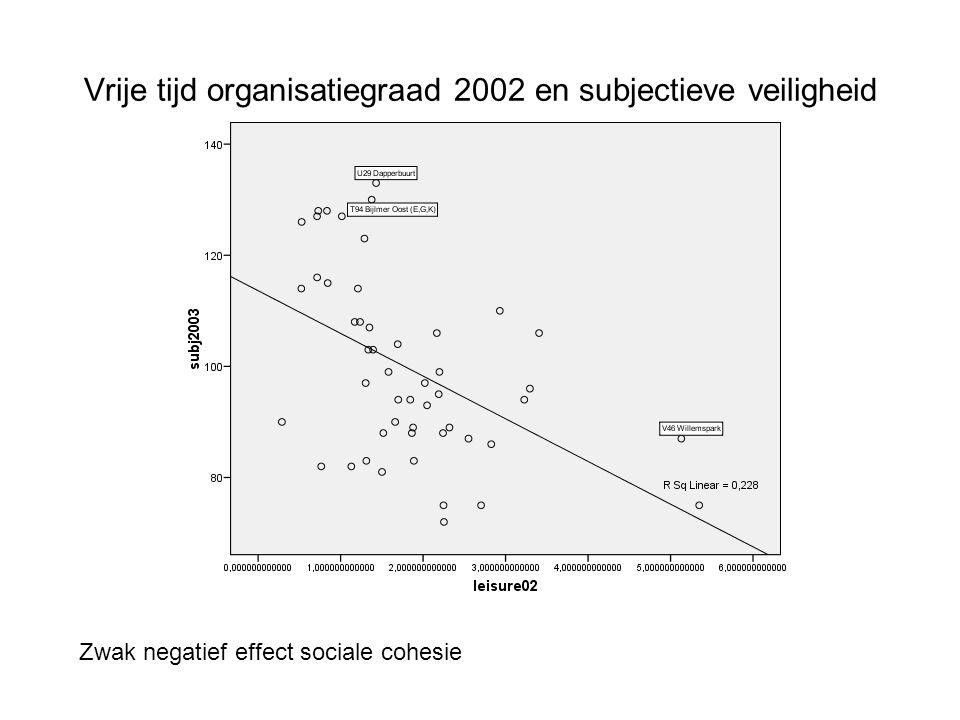 Vrije tijd organisatiegraad 2002 en subjectieve veiligheid Zwak negatief effect sociale cohesie