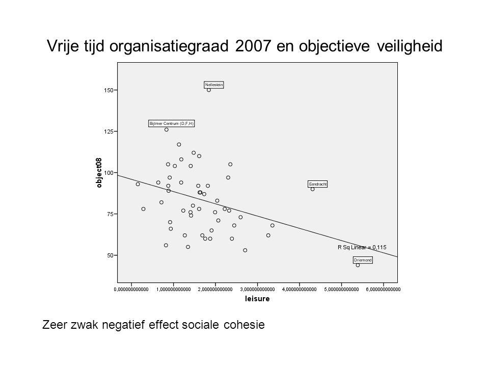 Vrije tijd organisatiegraad 2007 en objectieve veiligheid Zeer zwak negatief effect sociale cohesie