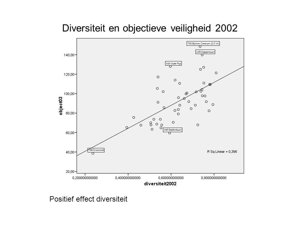 Diversiteit en objectieve veiligheid 2002 Positief effect diversiteit
