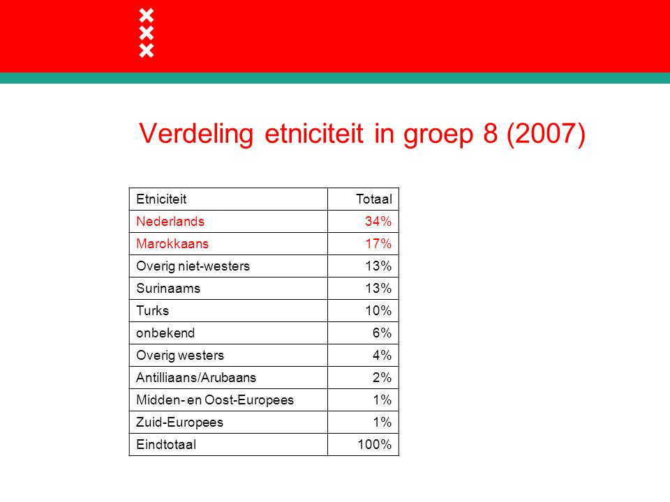 Verdeling etniciteit in groep 8 (2007) EtniciteitTotaal Nederlands34% Marokkaans17% Overig niet-westers13% Surinaams13% Turks10% onbekend6% Overig westers4% Antilliaans/Arubaans2% Midden- en Oost-Europees1% Zuid-Europees1% Eindtotaal100%