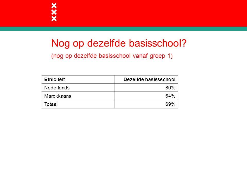 Nog op dezelfde basisschool? (nog op dezelfde basisschool vanaf groep 1) EtniciteitDezelfde basissschool Nederlands80% Marokkaans64% Totaal69%