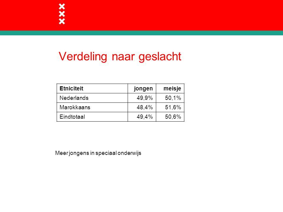 Verdeling naar geslacht Etniciteitjongenmeisje Nederlands49,9%50,1% Marokkaans48,4%51,6% Eindtotaal49,4%50,6% Meer jongens in speciaal onderwijs