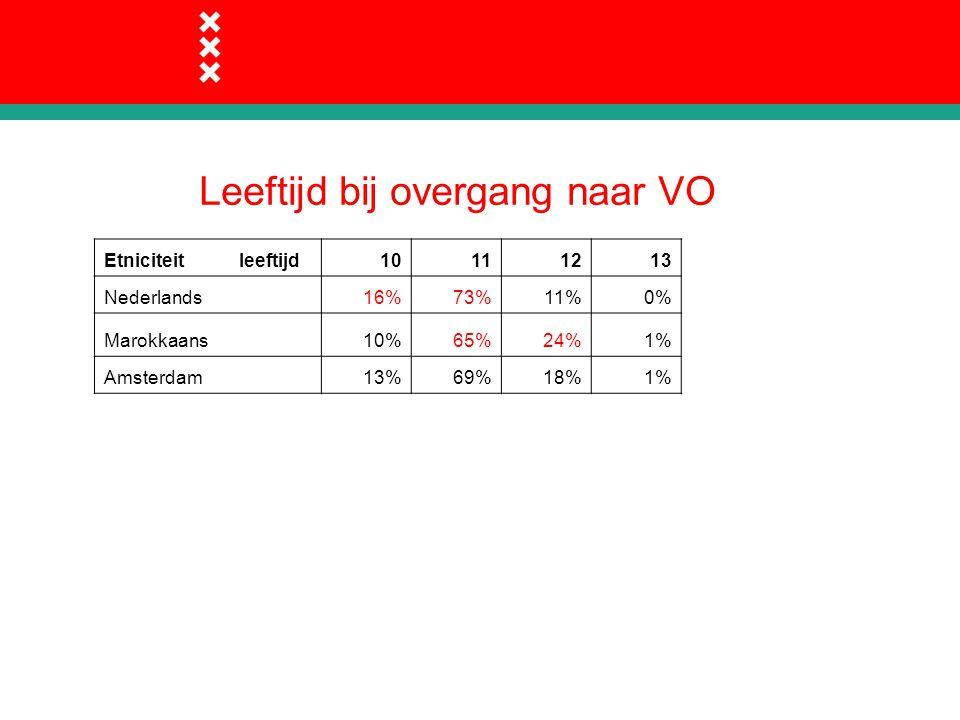 Leeftijd bij overgang naar VO Etniciteit leeftijd10111213 Nederlands16%73%11%0% Marokkaans10%65%24%1% Amsterdam13%69%18%1%