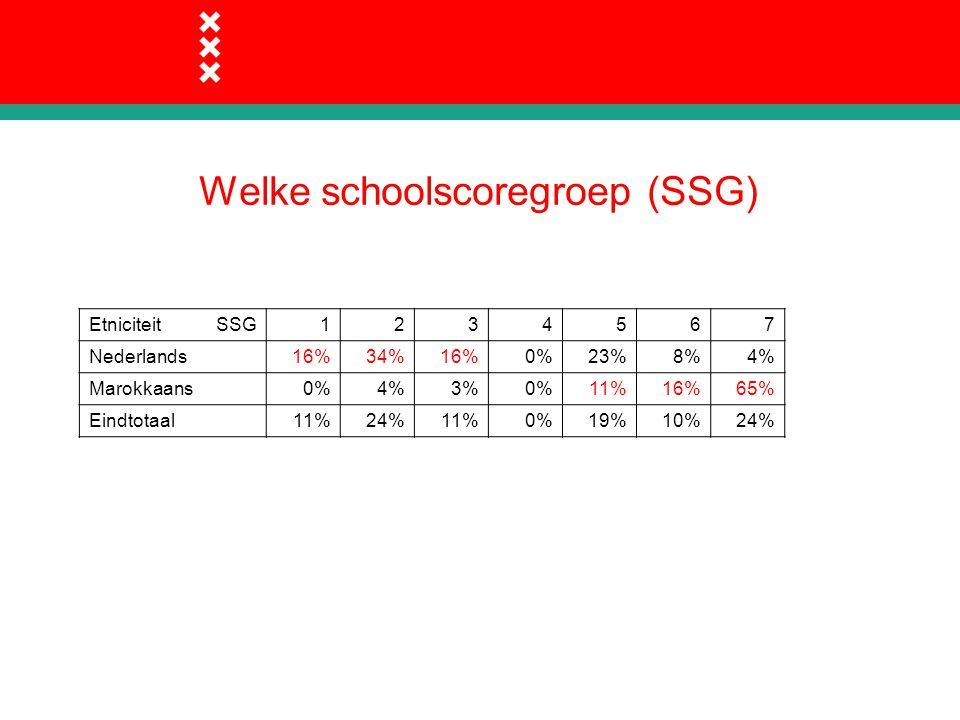 Welke schoolscoregroep (SSG) Etniciteit SSG1234567 Nederlands16%34%16%0%23%8%4% Marokkaans0%4%3%0%11%16%65% Eindtotaal11%24%11%0%19%10%24%