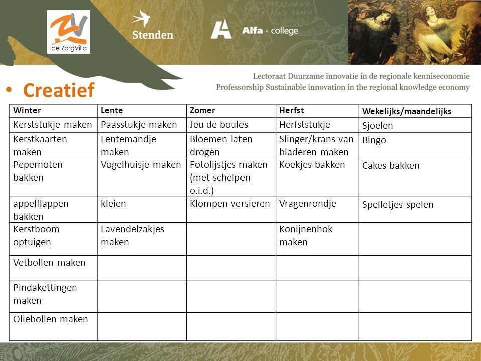Toerisme WekelijksLenteZomerHerfstWinter Dieren verzorgen Bollen plantenPicknicken Herfstspullen zoeken Naar Oostrik toe.