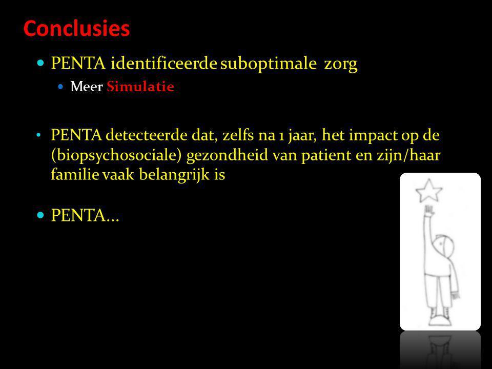 Conclusies PENTA identificeerde suboptimale zorg Meer Simulatie PENTA detecteerde dat, zelfs na 1 jaar, het impact op de (biopsychosociale) gezondheid