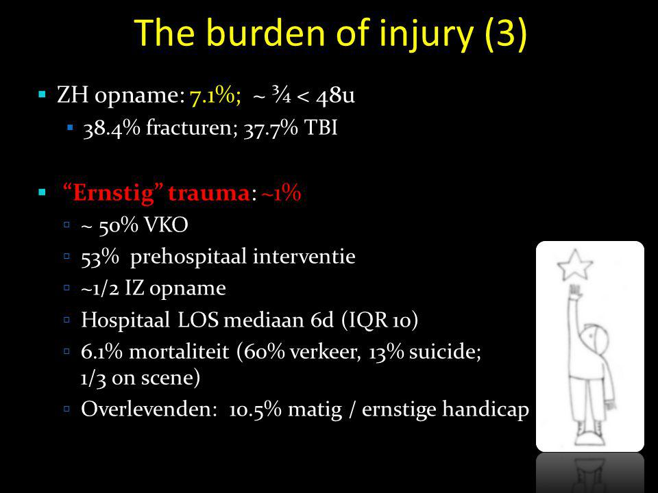 "The burden of injury (3)  ZH opname: 7.1%; ~ ¾ < 48u  38.4% fracturen; 37.7% TBI  ""Ernstig"" trauma: ~1%  ~ 50% VKO  53% prehospitaal interventie"