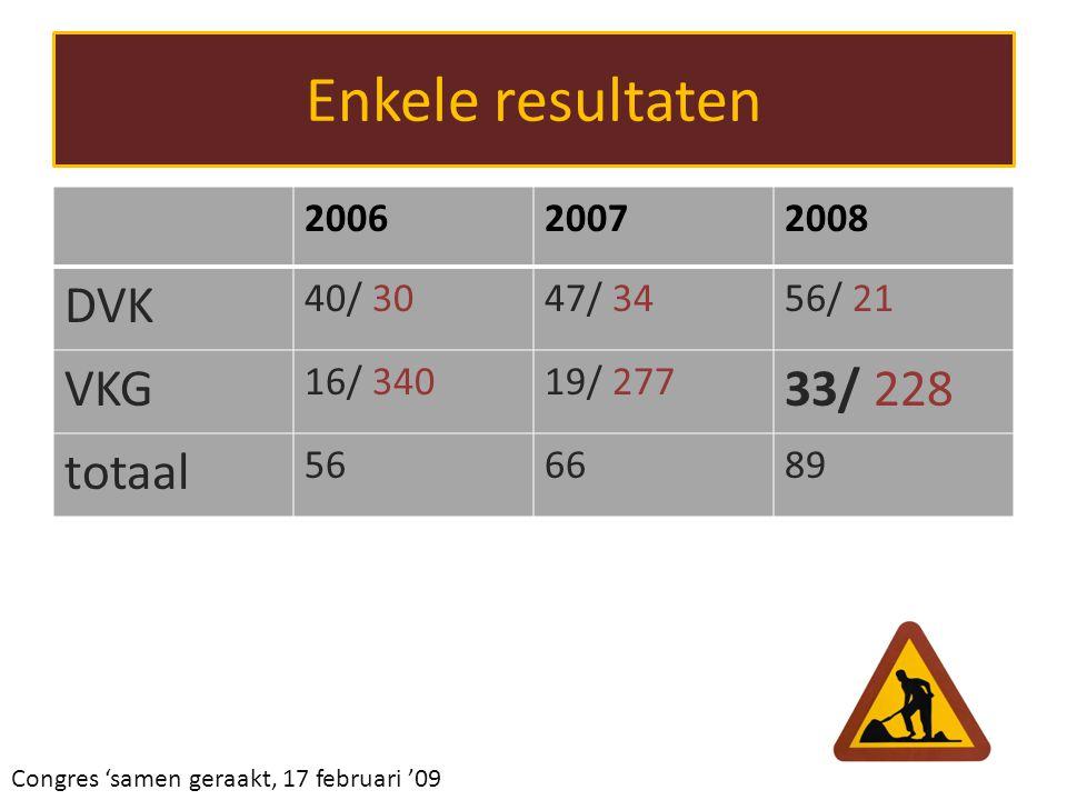 Enkele resultaten Veroorzakers – Vanaf juni tot eind december 2008  11 Belangrijke groep die ook nu aandacht krijgt.