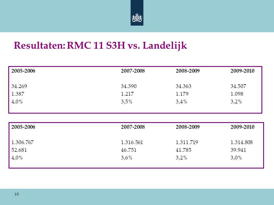 10 Resultaten: RMC 11 S3H vs.