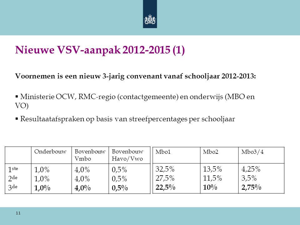 11 Nieuwe VSV-aanpak 2012-2015 (1) Voornemen is een nieuw 3-jarig convenant vanaf schooljaar 2012-2013:  Ministerie OCW, RMC-regio (contactgemeente) en onderwijs (MBO en VO)  Resultaatafspraken op basis van streefpercentages per schooljaar OnderbouwBovenbouw Vmbo Bovenbouw Havo/Vwo 1 ste 2 de 3 de 1,0% 4,0% 0,5% Mbo1Mbo2Mbo3/4 32,5% 27,5% 22,5% 13,5% 11,5% 10% 4,25% 3,5% 2,75%