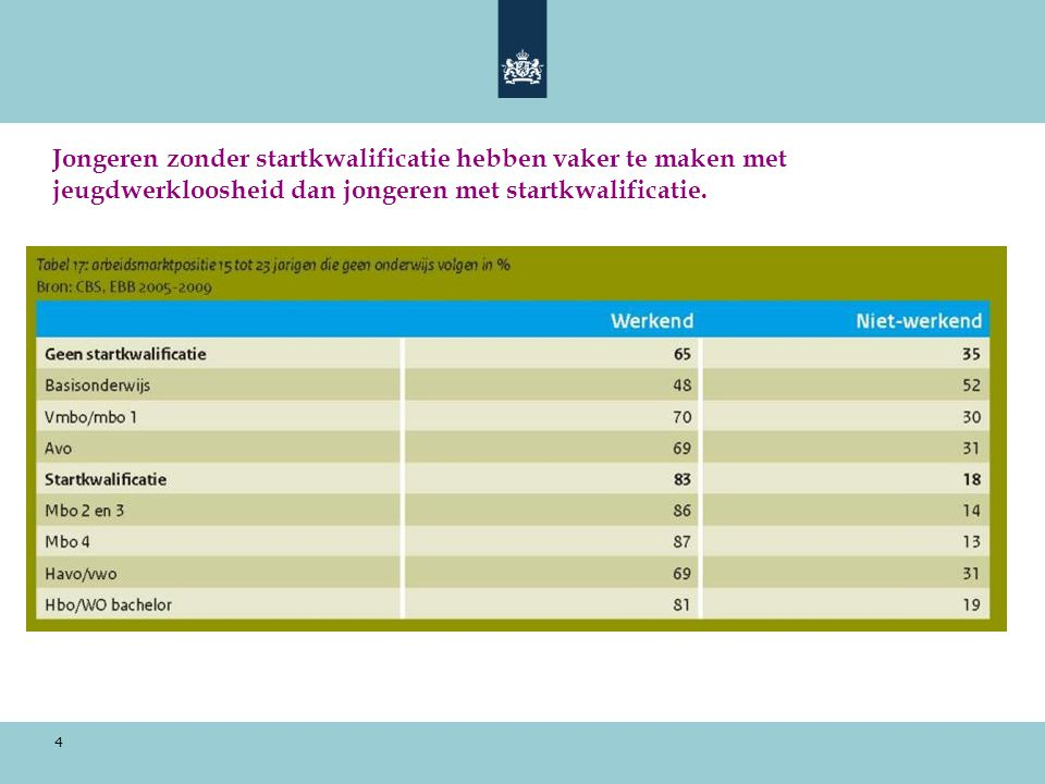 4 Jongeren zonder startkwalificatie hebben vaker te maken met jeugdwerkloosheid dan jongeren met startkwalificatie.