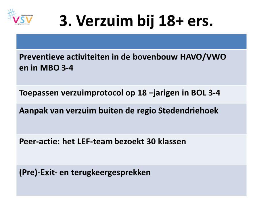 3. Verzuim bij 18+ ers. Preventieve activiteiten in de bovenbouw HAVO/VWO en in MBO 3-4 Toepassen verzuimprotocol op 18 –jarigen in BOL 3-4 Aanpak van