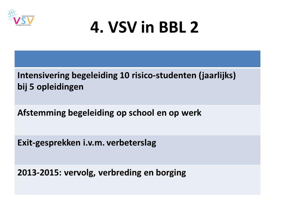 4. VSV in BBL 2 Intensivering begeleiding 10 risico-studenten (jaarlijks) bij 5 opleidingen Afstemming begeleiding op school en op werk Exit-gesprekke