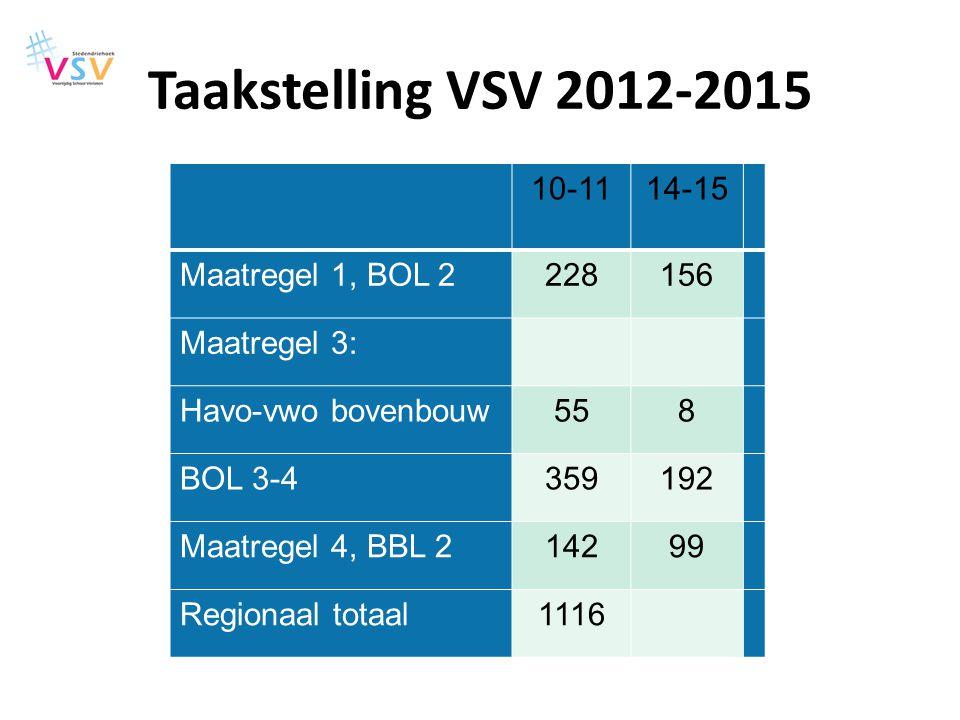 Taakstelling VSV 2012-2015 10-1114-15 Maatregel 1, BOL 2228156 Maatregel 3: Havo-vwo bovenbouw558 BOL 3-4359192 Maatregel 4, BBL 214299 Regionaal tota