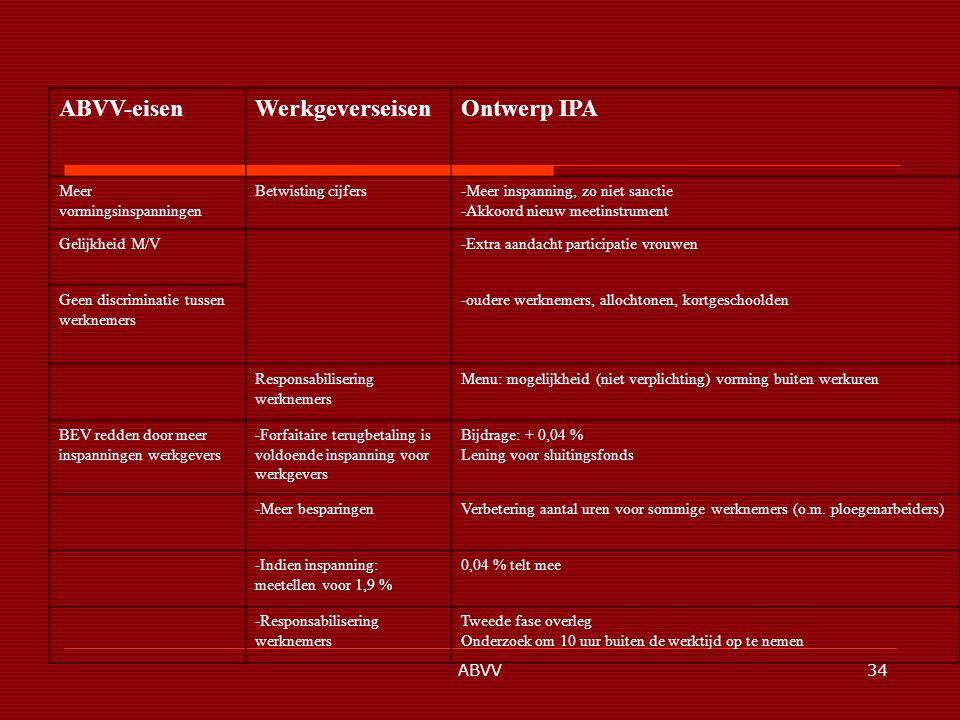 ABVV34 ABVV-eisenWerkgeverseisenOntwerp IPA Meer vormingsinspanningen Betwisting cijfers-Meer inspanning, zo niet sanctie -Akkoord nieuw meetinstrument Gelijkheid M/V-Extra aandacht participatie vrouwen Geen discriminatie tussen werknemers -oudere werknemers, allochtonen, kortgeschoolden Responsabilisering werknemers Menu: mogelijkheid (niet verplichting) vorming buiten werkuren BEV redden door meer inspanningen werkgevers -Forfaitaire terugbetaling is voldoende inspanning voor werkgevers Bijdrage: + 0,04 % Lening voor sluitingsfonds -Meer besparingenVerbetering aantal uren voor sommige werknemers (o.m.