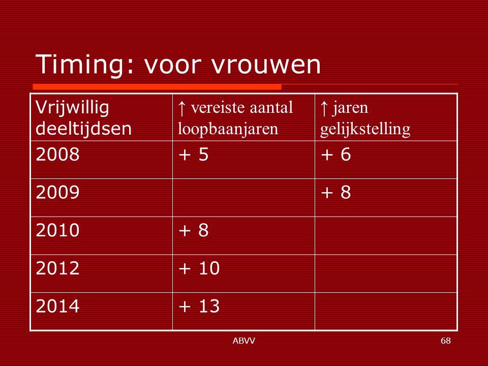 ABVV68 Timing: voor vrouwen Vrijwillig deeltijdsen ↑ vereiste aantal loopbaanjaren ↑ jaren gelijkstelling 2008+ 5+ 6 2009+ 8 2010+ 8 2012+ 10 2014+ 13