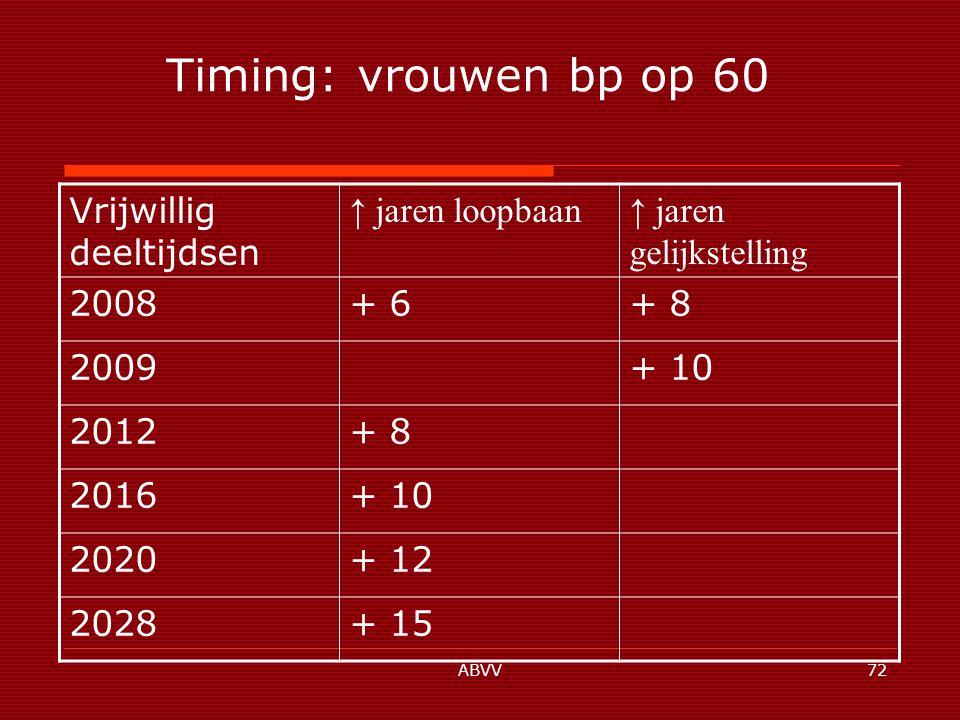 ABVV72 Timing: vrouwen bp op 60 Vrijwillig deeltijdsen ↑ jaren loopbaan↑ jaren gelijkstelling 2008+ 6+ 8 2009+ 10 2012+ 8 2016+ 10 2020+ 12 2028+ 15