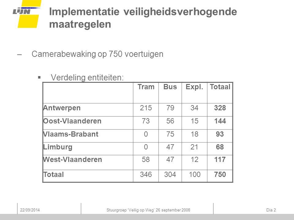 22/09/2014Stuurgroep 'Veilig op Weg' 26 september 2008 Dia 2 Implementatie veiligheidsverhogende maatregelen –Camerabewaking op 750 voertuigen  Verdeling entiteiten: TramBusExpl.Totaal Antwerpen2157934328 Oost-Vlaanderen735615144 Vlaams-Brabant0751893 Limburg0472168 West-Vlaanderen584712117 Totaal346304100750