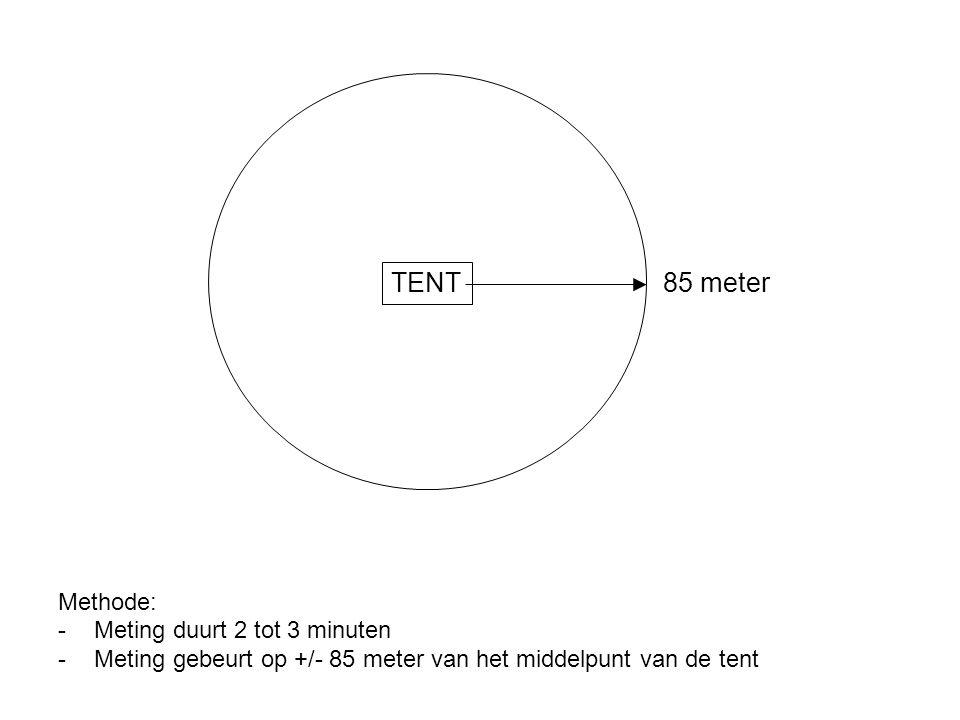 Methode: -Meting duurt 2 tot 3 minuten -Meting gebeurt op +/- 85 meter van het middelpunt van de tent TENT 85 meter