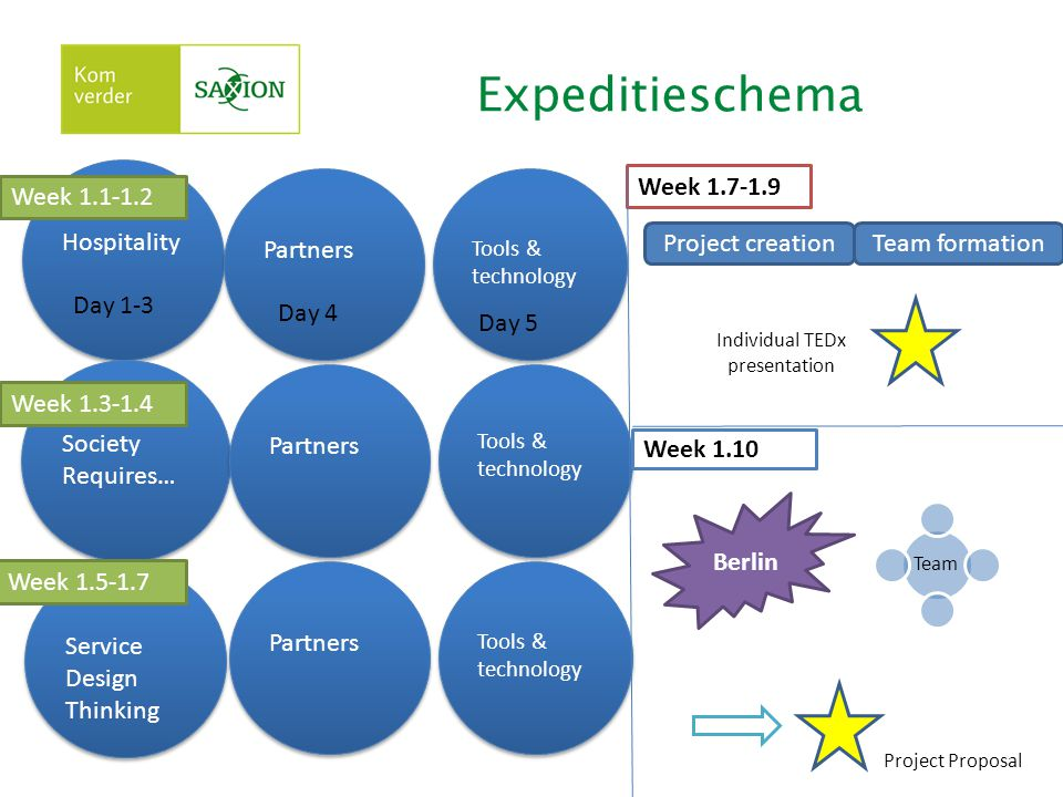 Expeditieschema Hospitality Society Requires… Service Design Thinking Week 1.1-1.2 Week 1.3-1.4 Week 1.5-1.7 Partners Tools & technology Partners Tool