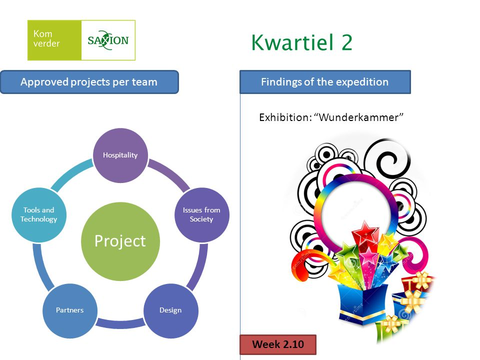 Kwartiel 2 Approved projects per team Project Hospitality Issues from Society DesignPartners Tools and Technology Week 2.10 Findings of the expedition