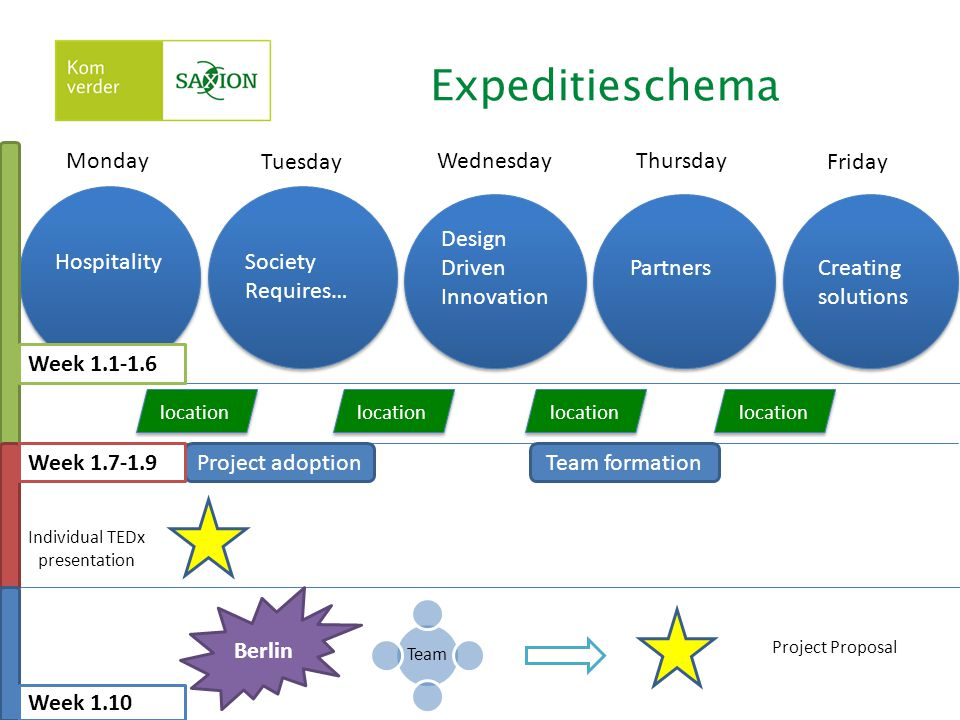 Expeditieschema Hospitality Society Requires… Design Driven Innovation Design Driven Innovation Partners Creating solutions Creating solutions location Monday Tuesday Wednesday Friday Thursday location Project adoptionTeam formation Individual TEDx presentation Project Proposal Team Berlin Week 1.1-1.6 Week 1.7-1.9 Week 1.10