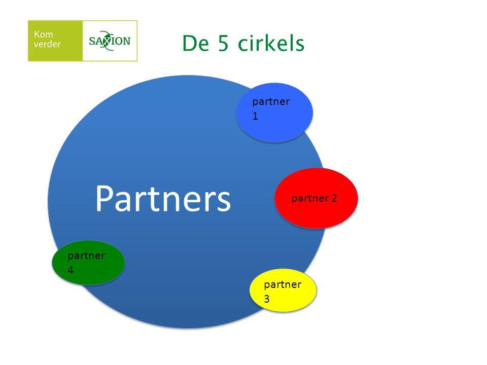 De 5 cirkels Partners partner 1 partner 2 partner 3 partner 4