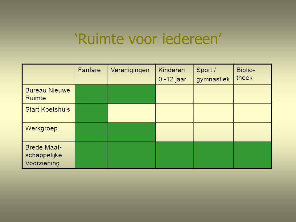 'Ruimte voor iedereen' FanfareVerenigingenKinderen 0 -12 jaar Sport / gymnastiek Biblio- theek Bureau Nieuwe Ruimte Start Koetshuis Werkgroep Brede Ma