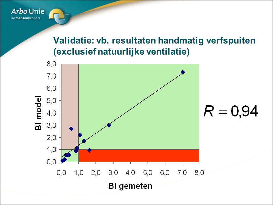 Validatie: vb. resultaten handmatig verfspuiten (exclusief natuurlijke ventilatie)