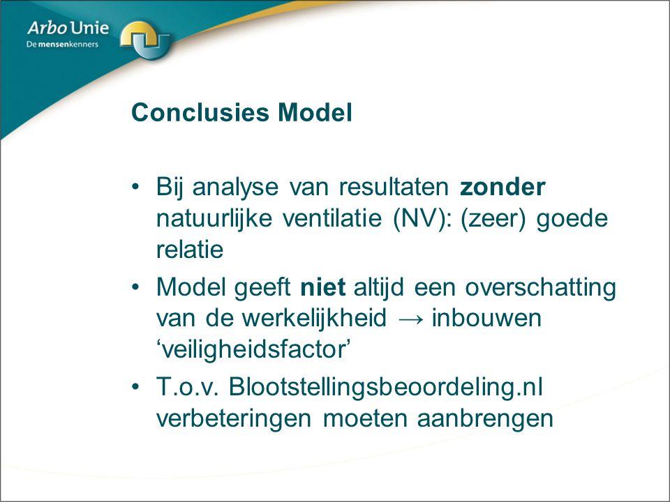 Conclusies Model Bij analyse van resultaten zonder natuurlijke ventilatie (NV): (zeer) goede relatie Model geeft niet altijd een overschatting van de werkelijkheid → inbouwen 'veiligheidsfactor' T.o.v.