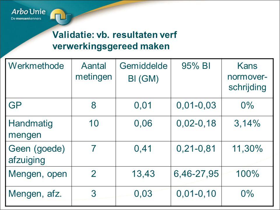Conclusies Goede Praktijken Goede Praktijken zijn goed (statistisch onderbouwd) Andere werkmethoden aangetroffen die ook benoemd kunnen worden als GP Nauwkeurige omschrijving goede praktijk (randvoorwaarden) is belangrijk