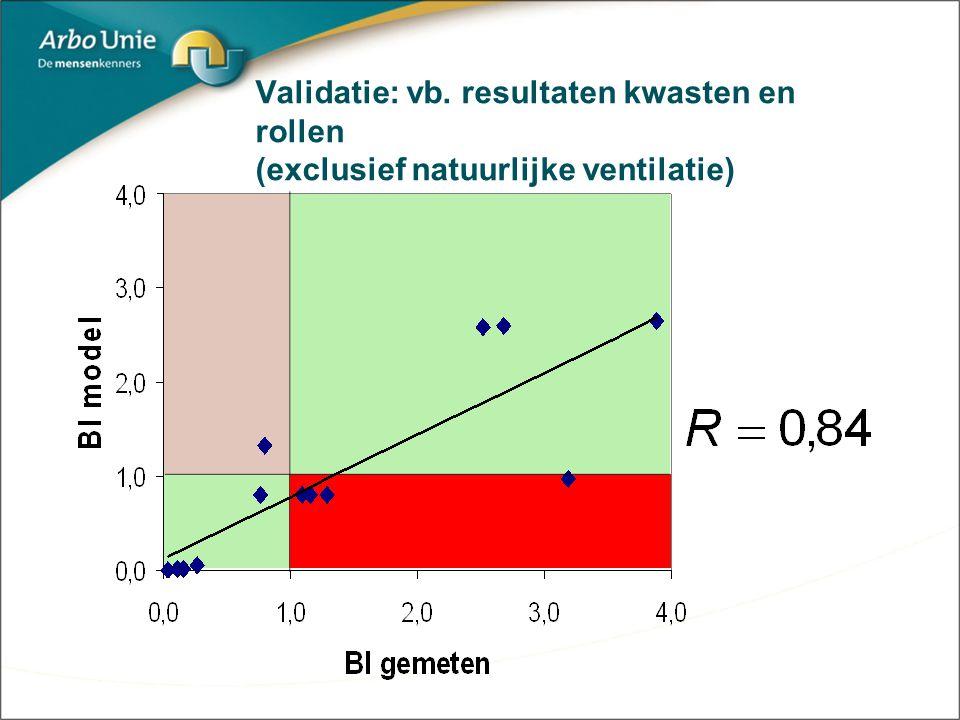 Validatie: vb. resultaten kwasten en rollen (exclusief natuurlijke ventilatie)