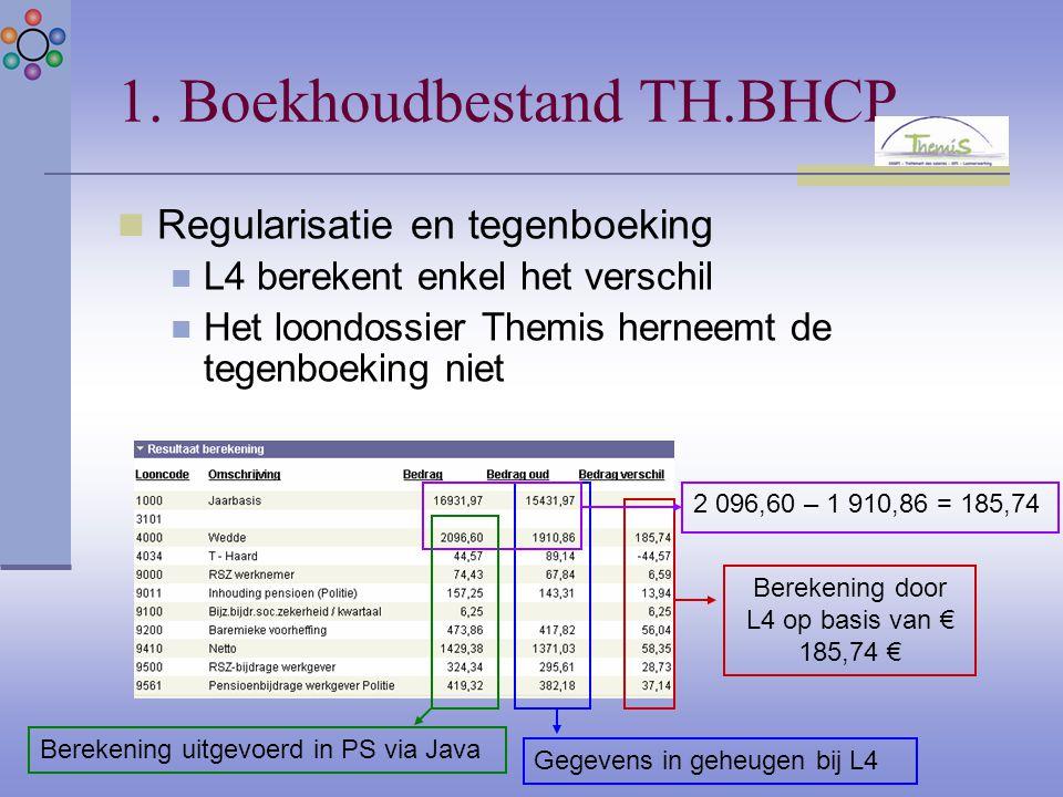 1. Boekhoudbestand TH.BHCP Regularisatie en tegenboeking L4 berekent enkel het verschil Het loondossier Themis herneemt de tegenboeking niet 2 096,60