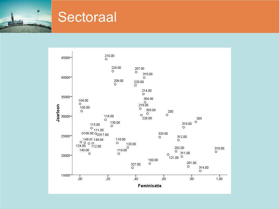 Sectoraal