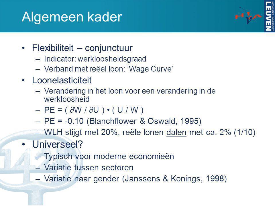 Algemeen kader Flexibiliteit – conjunctuur –Indicator: werkloosheidsgraad –Verband met reëel loon: 'Wage Curve' Loonelasticiteit –Verandering in het l