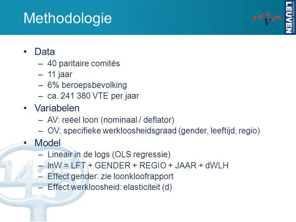 Analyse Totale elasticiteit –Model aI (enkel WLH): -0.160 –Model aII (detrended): -0.163 –Model aIII (controlevariabelen): -0.107 –Model aIV (sector): -0.067 Genderverschillen.