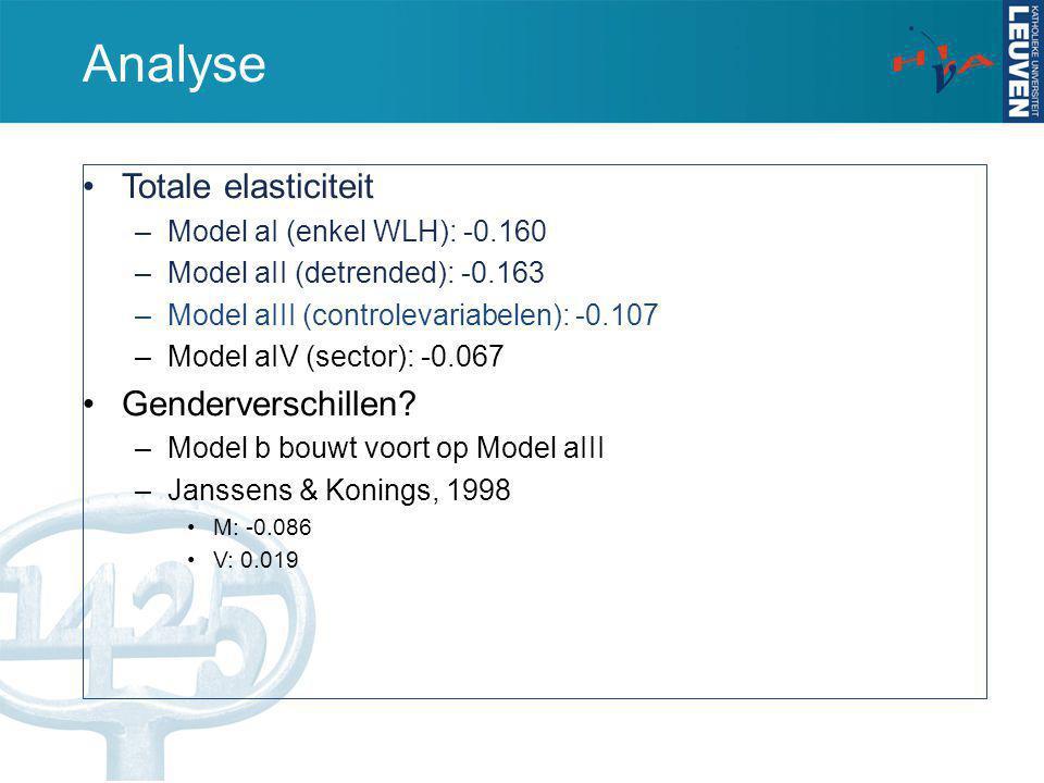 Analyse Model bI (WLH *Gender) –M: -0.112 –V: -0.095 Model bII (WLH *Gender+leeftijd) –Effect vergroot: jong gestel verklaart de elasticiteit van vrouwen –GrafiekGrafiek Model bIII (WLH *Gender+leeftijd+sector) –Effect vergroot: vrouwen werken in 'flexibele' sectoren (bedienden) Model IModel IIModel BSig.B B Intercept9.4970.0009.1890.0009.1130.000 Werkloosheid (spec.)-0.1120.000-0.2040.000-0.1180.000 * Gender (man = 0)0.0170.0000.0330.0000.0620.000 * Leeftijd0.0030.0000.0030.000 * Paritair Comitép(F) < 0.000