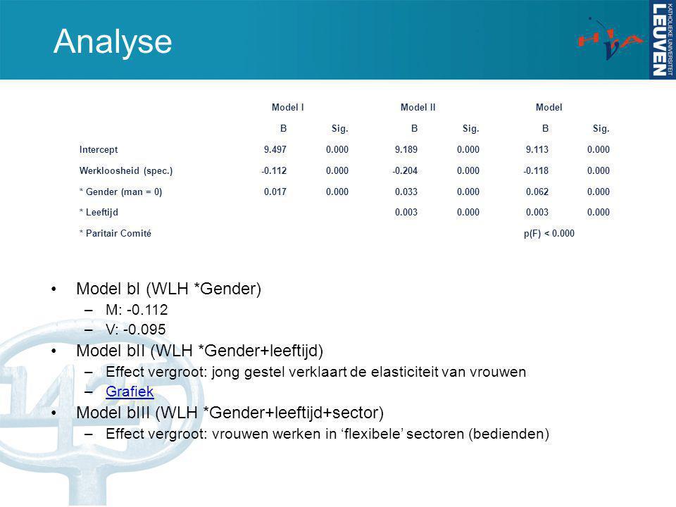 Analyse Model bI (WLH *Gender) –M: -0.112 –V: -0.095 Model bII (WLH *Gender+leeftijd) –Effect vergroot: jong gestel verklaart de elasticiteit van vrou