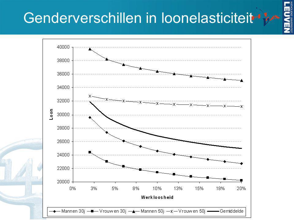 Genderverschillen in loonelasticiteit