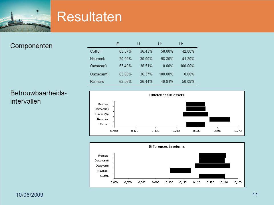 10/06/200911 Resultaten EUU-U- U+U+ Cotton63.57%36.43%58.00%42.00% Neumark70.00%30.00%58.80%41.20% Oaxaca(f)63.49%36.51%0.00%100.00% Oaxaca(m)63.63%36.37%100.00%0.00% Reimers63.56%36.44%49.91%50.09% Componenten Betrouwbaarheids- intervallen
