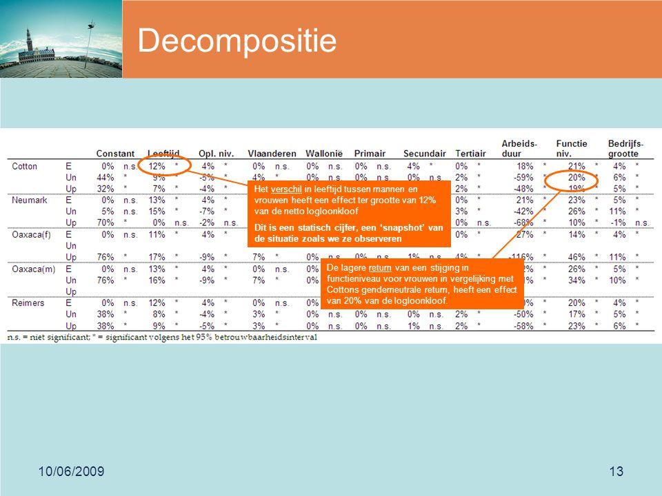 10/06/200913 Decompositie Het verschil in leeftijd tussen mannen en vrouwen heeft een effect ter grootte van 12% van de netto logloonkloof Dit is een statisch cijfer, een 'snapshot' van de situatie zoals we ze observeren De lagere return van een stijging in functieniveau voor vrouwen in vergelijking met Cottons genderneutrale return, heeft een effect van 20% van de logloonkloof.