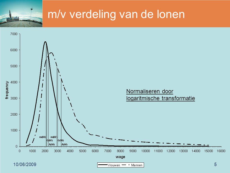 10/06/20095 m/v verdeling van de lonen Normaliseren door logaritmische transformatie