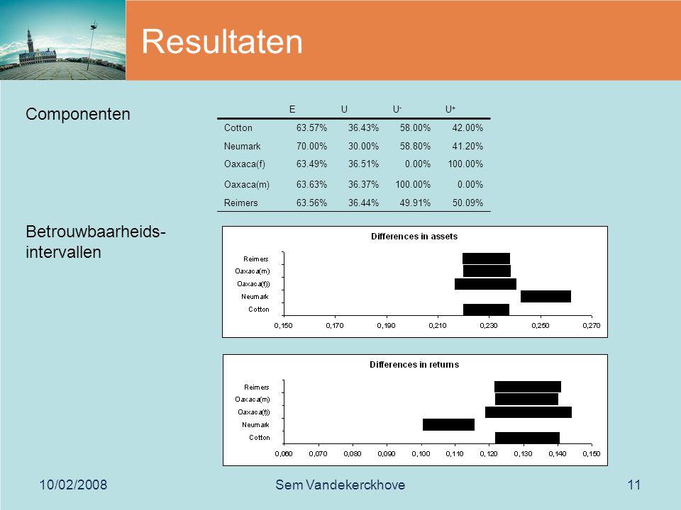 10/02/2008Sem Vandekerckhove11 Resultaten EUU-U- U+U+ Cotton63.57%36.43%58.00%42.00% Neumark70.00%30.00%58.80%41.20% Oaxaca(f)63.49%36.51%0.00%100.00% Oaxaca(m)63.63%36.37%100.00%0.00% Reimers63.56%36.44%49.91%50.09% Componenten Betrouwbaarheids- intervallen