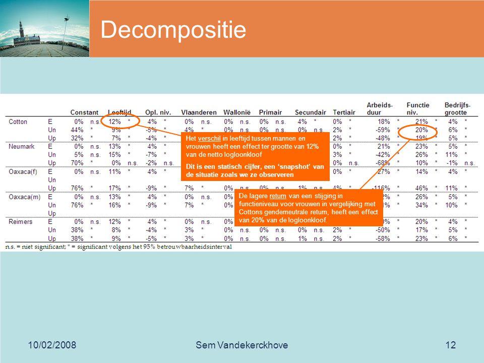 10/02/2008Sem Vandekerckhove12 Decompositie Het verschil in leeftijd tussen mannen en vrouwen heeft een effect ter grootte van 12% van de netto logloonkloof Dit is een statisch cijfer, een 'snapshot' van de situatie zoals we ze observeren De lagere return van een stijging in functieniveau voor vrouwen in vergelijking met Cottons genderneutrale return, heeft een effect van 20% van de logloonkloof.