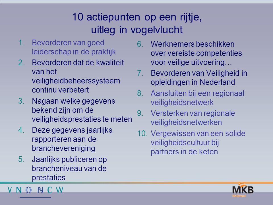 10 actiepunten op een rijtje, uitleg in vogelvlucht 6.Werknemers beschikken over vereiste competenties voor veilige uitvoering… 7.Bevorderen van Veili