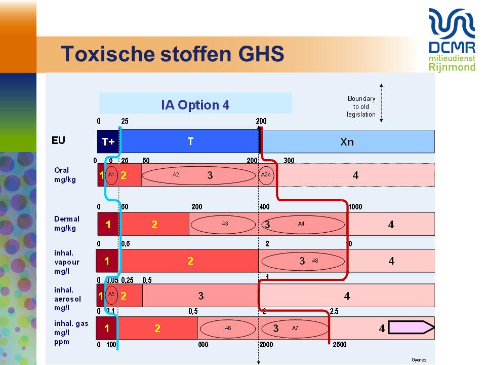 Toxische stoffen GHS