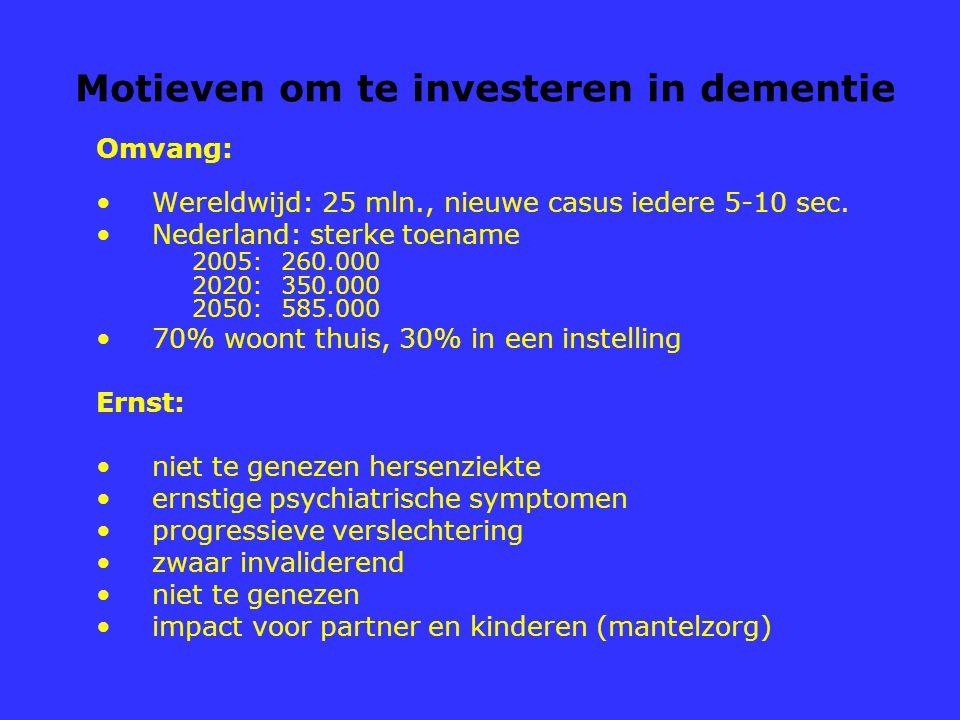 Motieven om te investeren in dementie Omvang: Wereldwijd: 25 mln., nieuwe casus iedere 5-10 sec. Nederland: sterke toename 2005: 260.000 2020: 350.000