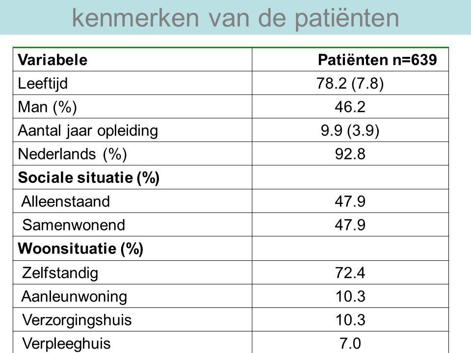 Variabele Patiënten n=639 Leeftijd78.2 (7.8) Man (%)46.2 Aantal jaar opleiding9.9 (3.9) Nederlands (%)92.8 Sociale situatie (%) Alleenstaand47.9 Samenwonend47.9 Woonsituatie (%) Zelfstandig72.4 Aanleunwoning10.3 Verzorgingshuis10.3 Verpleeghuis7.0 kenmerken van de patiënten